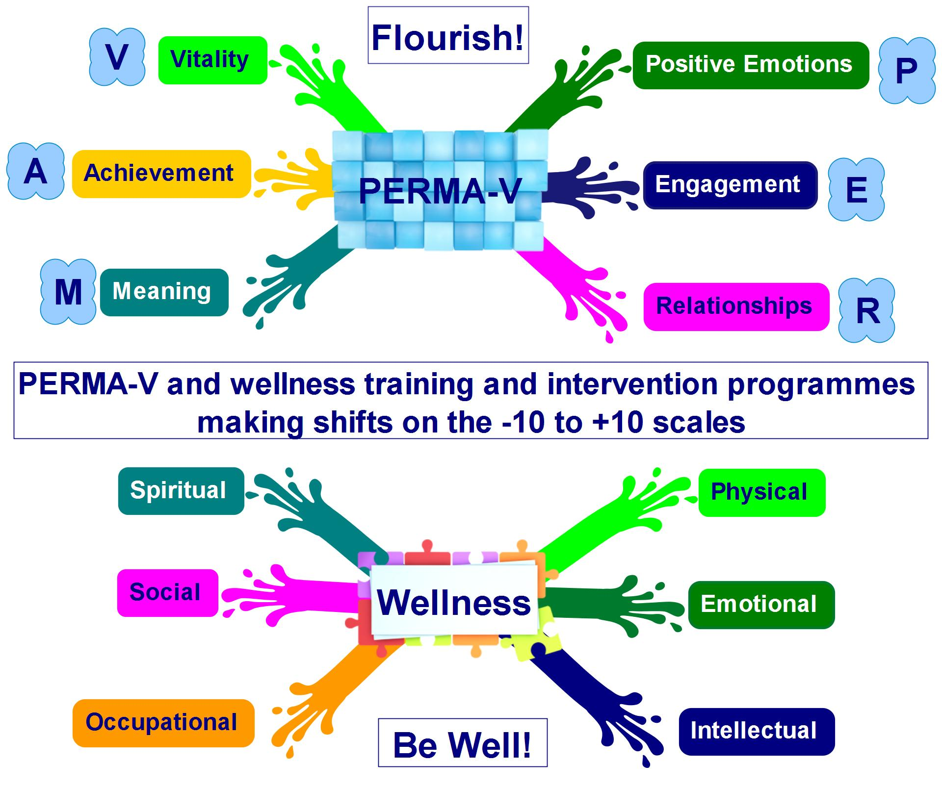 Perma v wellness combinationeg cognitive behavioral therapy cbt has a significant part to play in positive psychology and our approach and it is really easy to learn and use malvernweather Gallery