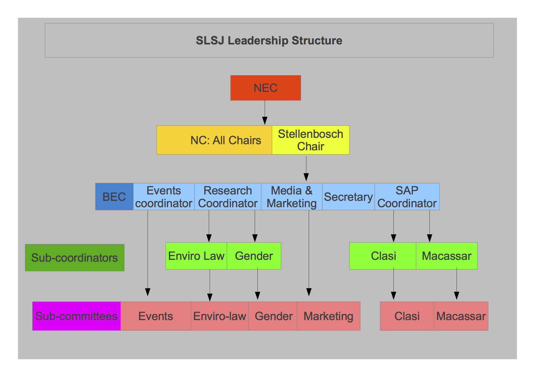 the leadership structure as it concerns Center for justice leadership and management structure, direct police organization and management issues for the next decade.